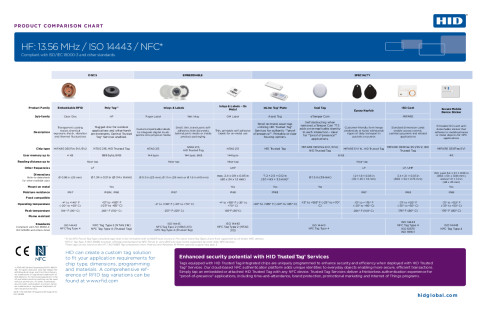 HID HF NFC Tag Comparison Chart